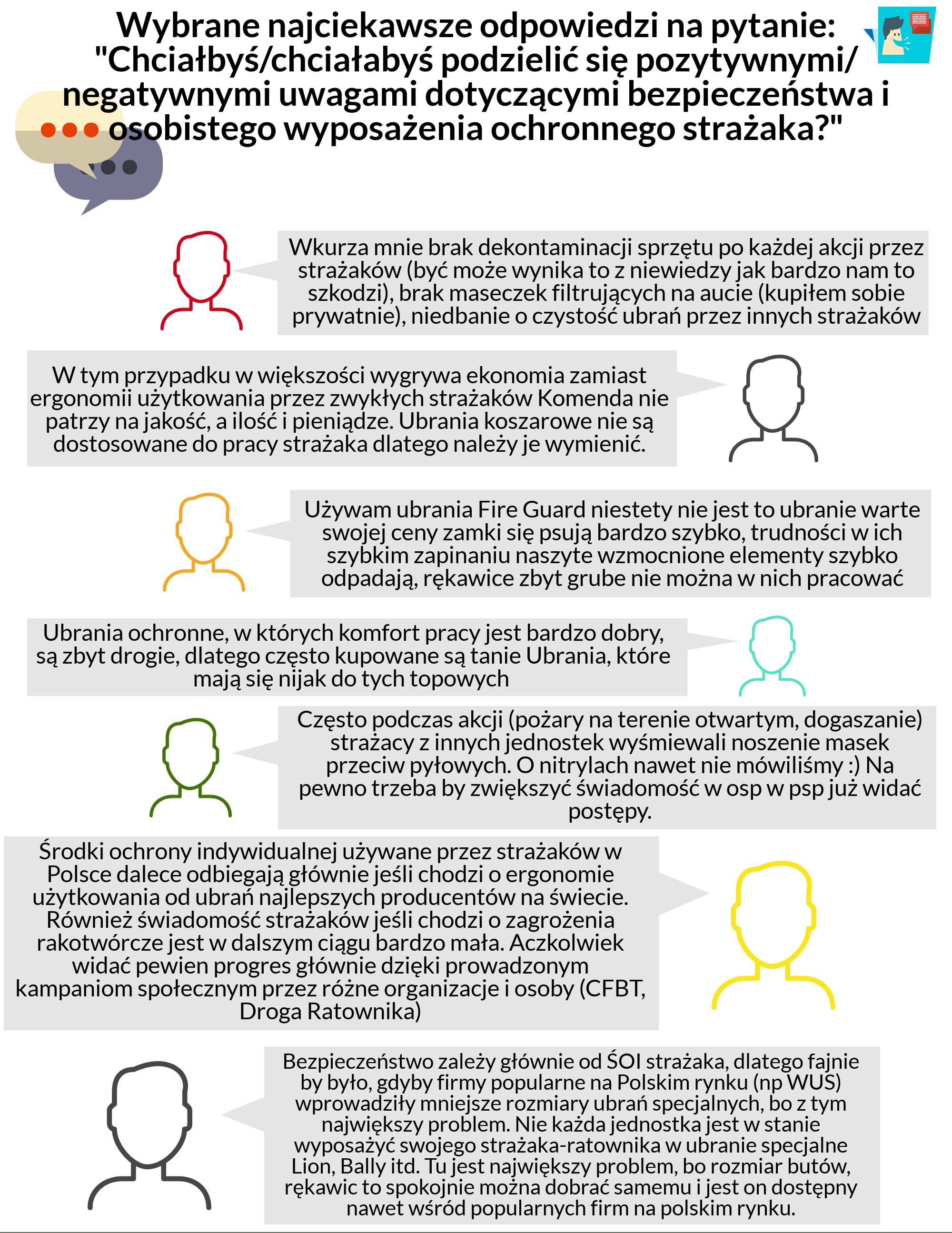 Opinie i uwagi strażaków dotyczące BHP i ŚOI