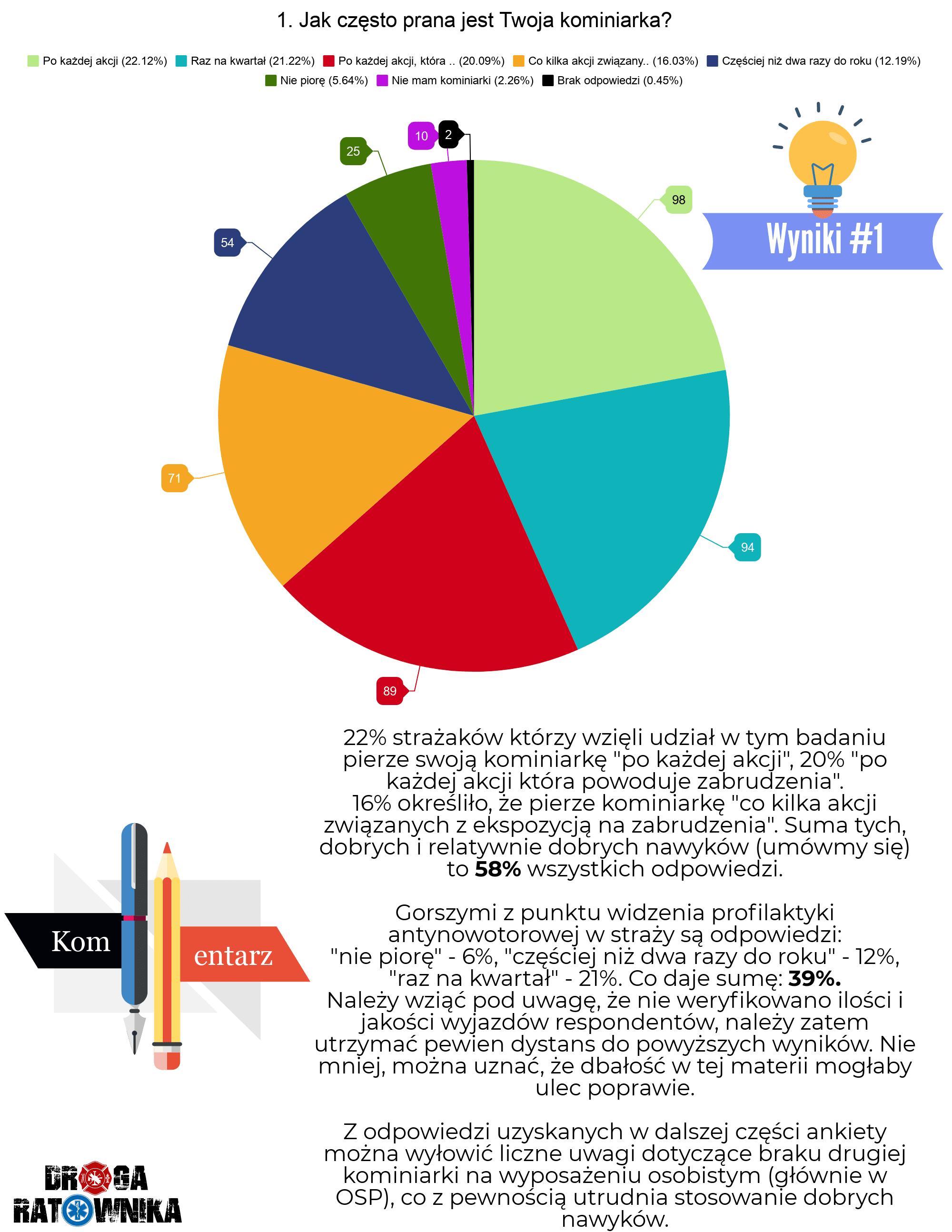 Jak często prana jest Twoja kominiarka?